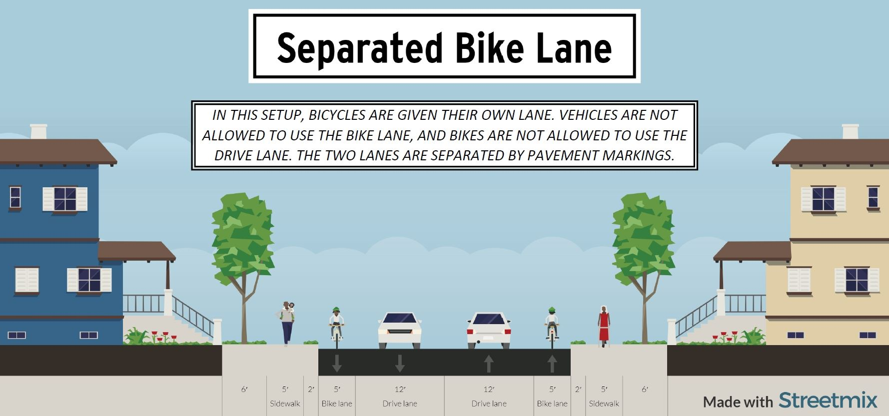 Separated Bike Lane